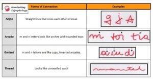 Graphology, handwriting analysis